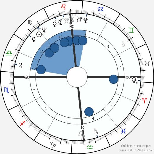 Tom Flanigan wikipedia, horoscope, astrology, instagram