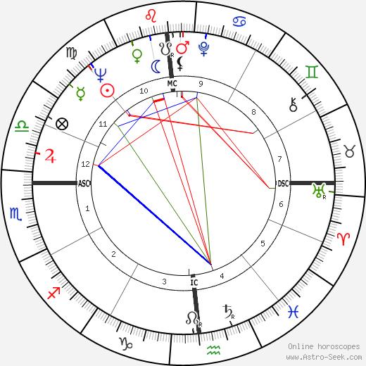 Tom Flanigan tema natale, oroscopo, Tom Flanigan oroscopi gratuiti, astrologia