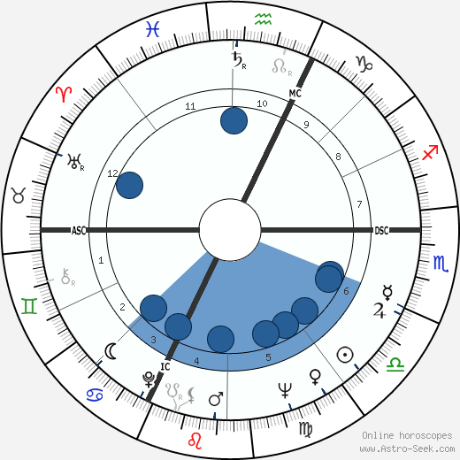 Udo Jürgens wikipedia, horoscope, astrology, instagram