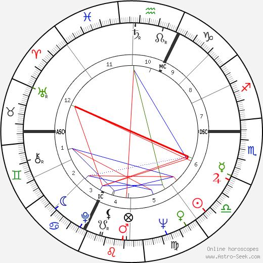 Удо Юргенс Udo Jürgens день рождения гороскоп, Udo Jürgens Натальная карта онлайн