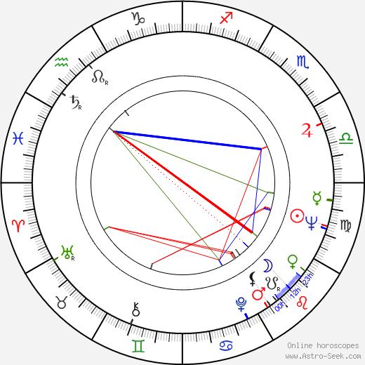 Vieno Kekkonen день рождения гороскоп, Vieno Kekkonen Натальная карта онлайн
