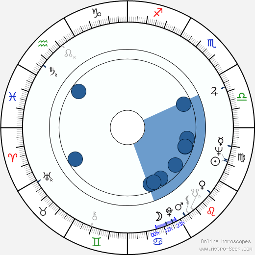 Viktor Chugunov wikipedia, horoscope, astrology, instagram
