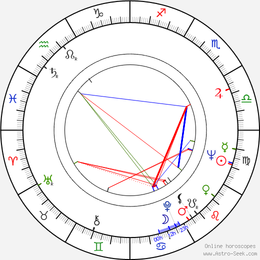 Viktor Chugunov astro natal birth chart, Viktor Chugunov horoscope, astrology