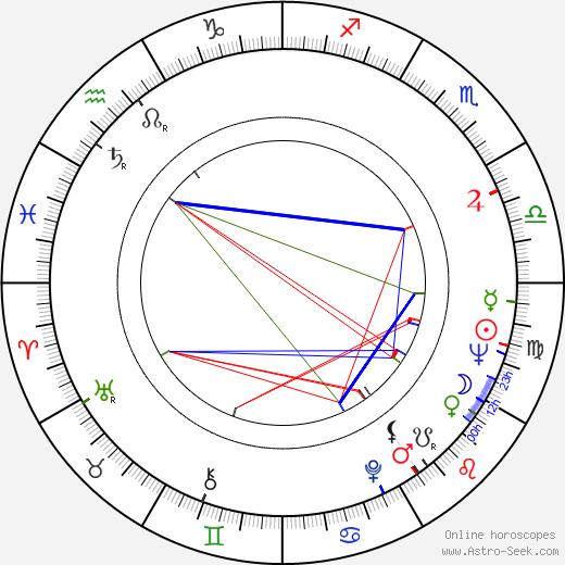 Waldo de los Ríos birth chart, Waldo de los Ríos astro natal horoscope, astrology