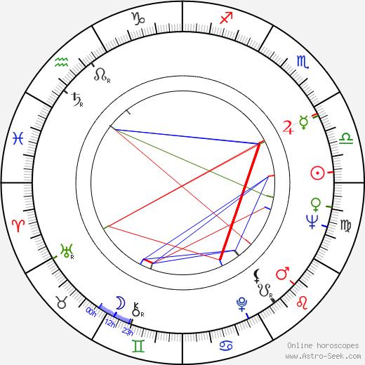 Wilford Brimley birth chart, Wilford Brimley astro natal horoscope, astrology