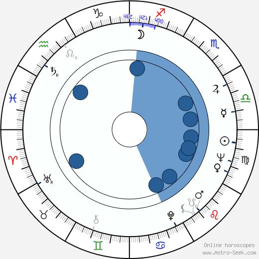 Yuen Chor wikipedia, horoscope, astrology, instagram