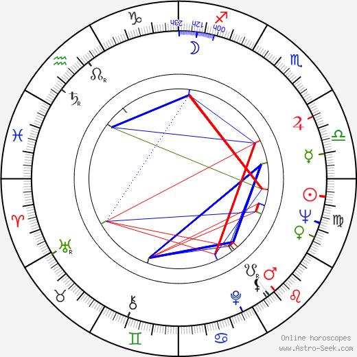 Yuen Chor astro natal birth chart, Yuen Chor horoscope, astrology