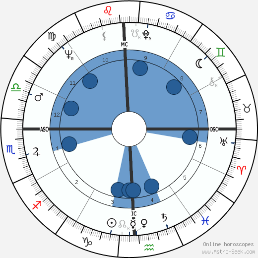 A. J. Foyt wikipedia, horoscope, astrology, instagram