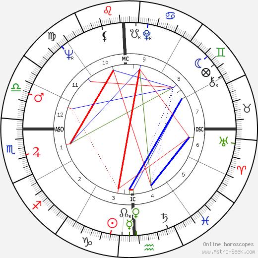 A. J. Foyt день рождения гороскоп, A. J. Foyt Натальная карта онлайн