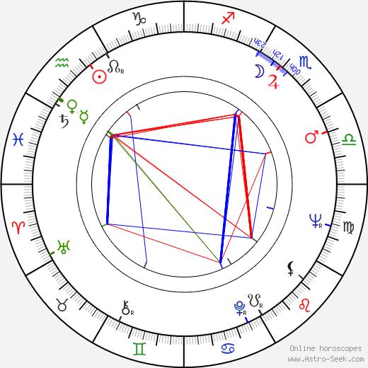 Akira Ishihama birth chart, Akira Ishihama astro natal horoscope, astrology