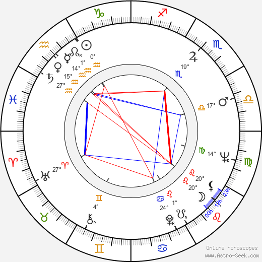Andrew Sinclair birth chart, biography, wikipedia 2018, 2019