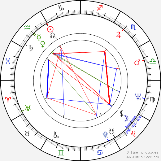 Andrew Sinclair astro natal birth chart, Andrew Sinclair horoscope, astrology