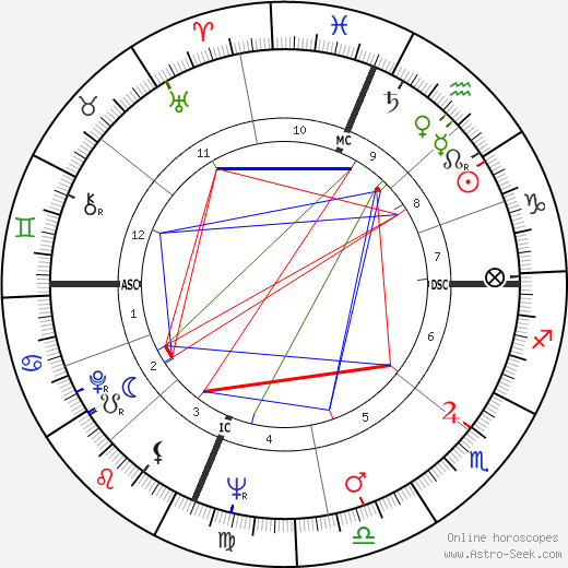 Augustus Stanley III Owsley день рождения гороскоп, Augustus Stanley III Owsley Натальная карта онлайн