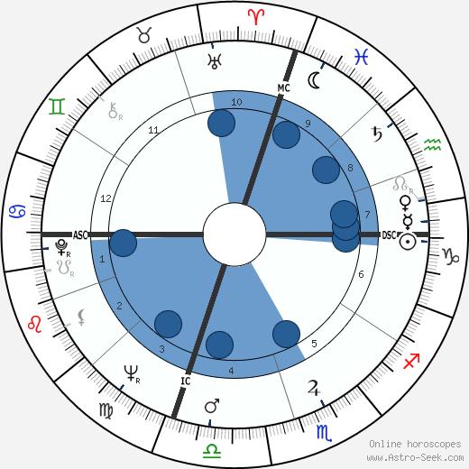 Bob Denver wikipedia, horoscope, astrology, instagram