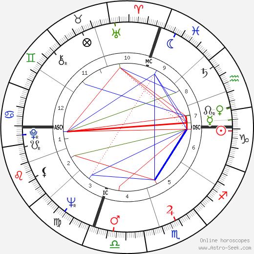 Боб Денвер Bob Denver день рождения гороскоп, Bob Denver Натальная карта онлайн