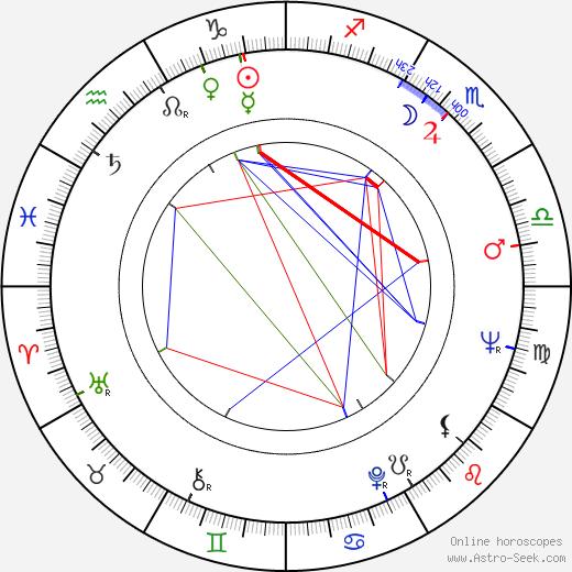 Brian G. Hutton birth chart, Brian G. Hutton astro natal horoscope, astrology