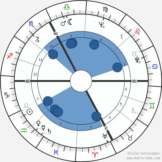 Carlo Mazza wikipedia, horoscope, astrology, instagram
