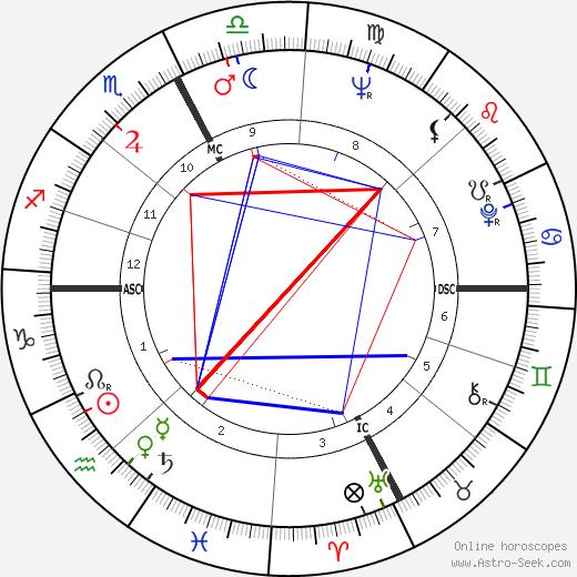 Carlo Mazza tema natale, oroscopo, Carlo Mazza oroscopi gratuiti, astrologia