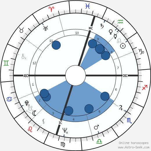 Charlie Waller wikipedia, horoscope, astrology, instagram