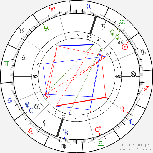 Charlie Waller astro natal birth chart, Charlie Waller horoscope, astrology