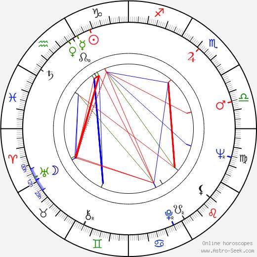 Claudio Undari astro natal birth chart, Claudio Undari horoscope, astrology