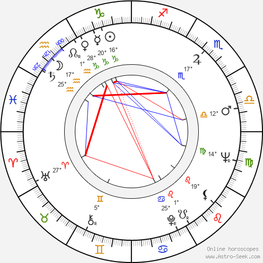 Dana Balounová birth chart, biography, wikipedia 2019, 2020