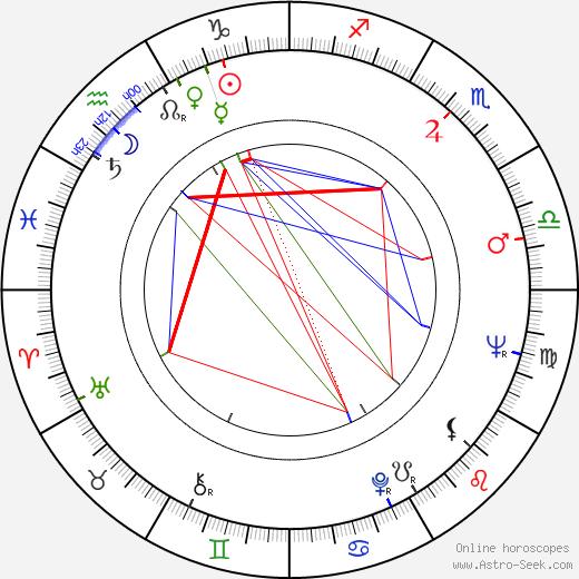 Dana Balounová tema natale, oroscopo, Dana Balounová oroscopi gratuiti, astrologia