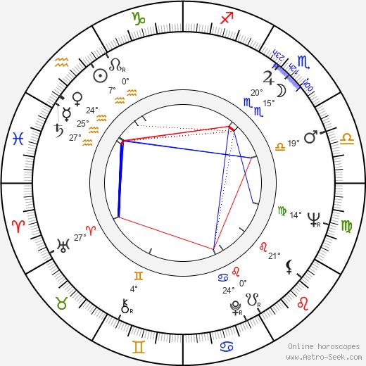 David Lodge birth chart, biography, wikipedia 2020, 2021