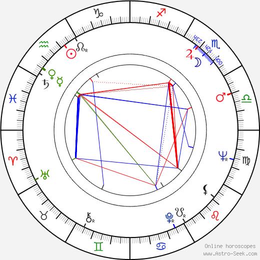 David Lodge birth chart, David Lodge astro natal horoscope, astrology