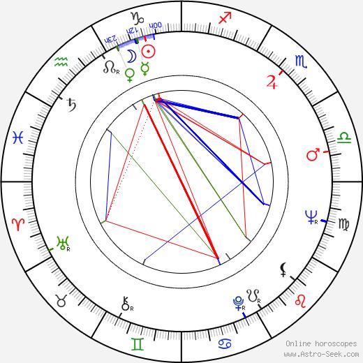 David Ryall день рождения гороскоп, David Ryall Натальная карта онлайн
