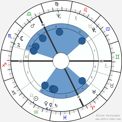Dominique Bozo horoscope, astrology, sign, zodiac, date of birth, instagram