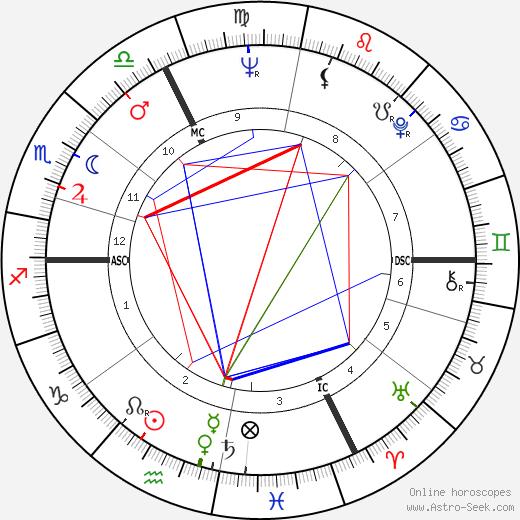 Dominique Bozo tema natale, oroscopo, Dominique Bozo oroscopi gratuiti, astrologia