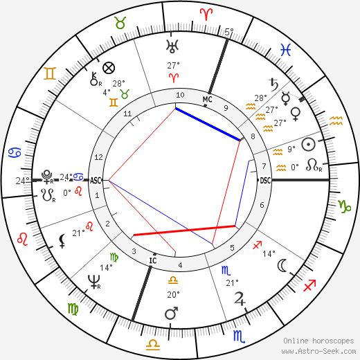Elsa Martinelli birth chart, biography, wikipedia 2018, 2019