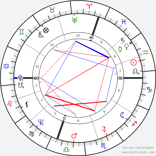 Elsa Martinelli astro natal birth chart, Elsa Martinelli horoscope, astrology
