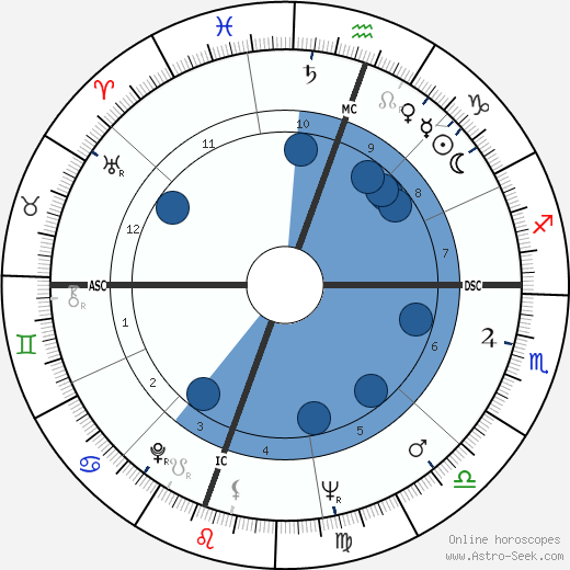 Floyd Patterson wikipedia, horoscope, astrology, instagram