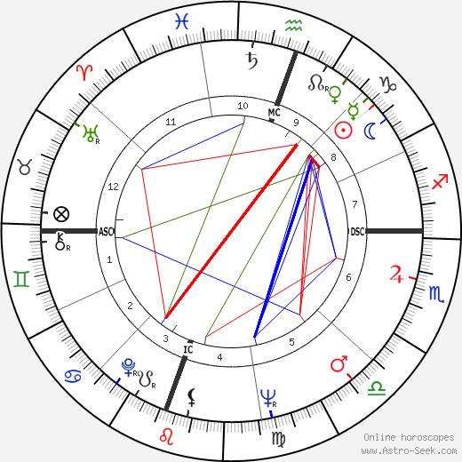 Floyd Patterson tema natale, oroscopo, Floyd Patterson oroscopi gratuiti, astrologia