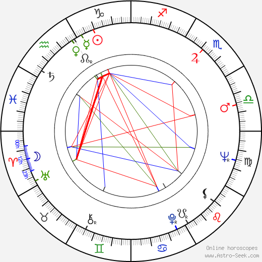 Ghita Nørby astro natal birth chart, Ghita Nørby horoscope, astrology