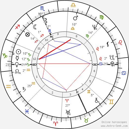 Giovanna Ralli birth chart, biography, wikipedia 2019, 2020