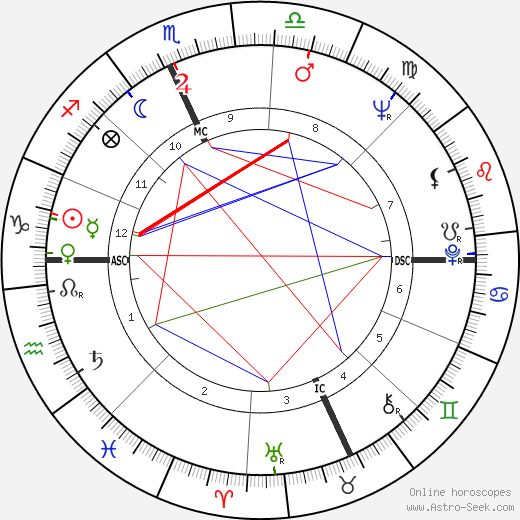 Giovanna Ralli astro natal birth chart, Giovanna Ralli horoscope, astrology