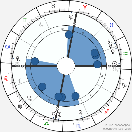 Henry Wendell Jordan wikipedia, horoscope, astrology, instagram