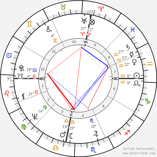 Henry Wendell Jordan birth chart, biography, wikipedia 2019, 2020