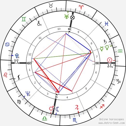 Henry Wendell Jordan astro natal birth chart, Henry Wendell Jordan horoscope, astrology
