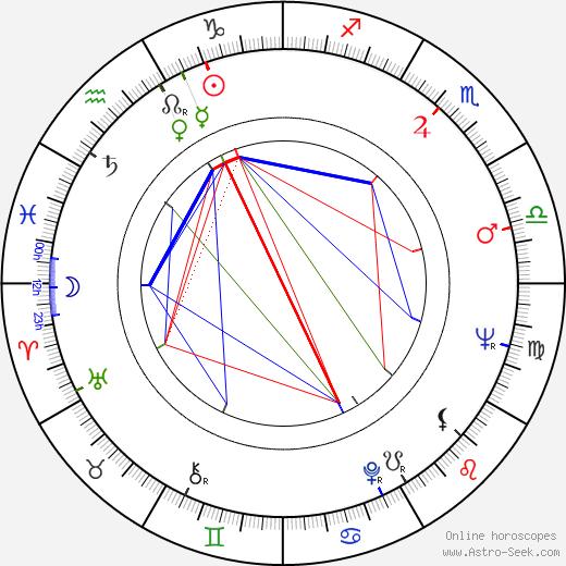 Jaroslav Vidlář birth chart, Jaroslav Vidlář astro natal horoscope, astrology