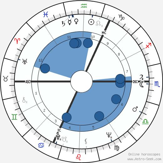 Jean-Laurent Cochet wikipedia, horoscope, astrology, instagram