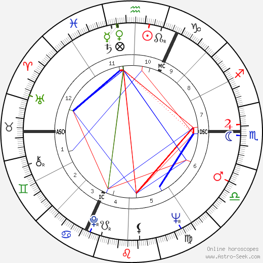 Jean-Laurent Cochet tema natale, oroscopo, Jean-Laurent Cochet oroscopi gratuiti, astrologia