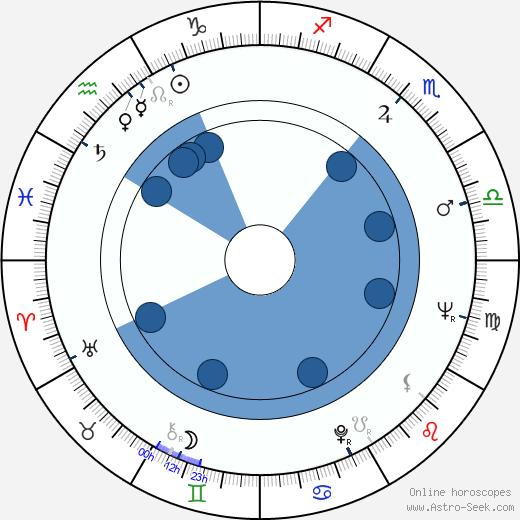 Jiří Stehno wikipedia, horoscope, astrology, instagram