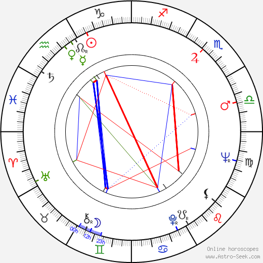 Jiří Stehno astro natal birth chart, Jiří Stehno horoscope, astrology