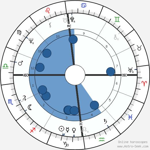Jocelyn Delecour wikipedia, horoscope, astrology, instagram