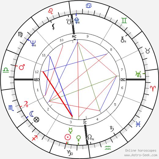 Jocelyn Delecour tema natale, oroscopo, Jocelyn Delecour oroscopi gratuiti, astrologia