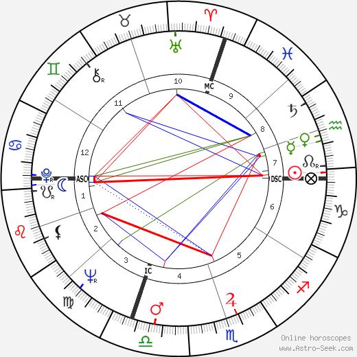 Joelle Roustan birth chart, Joelle Roustan astro natal horoscope, astrology